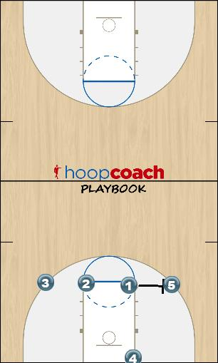 Basketball Play 141 Man Baseline Out of Bounds Play