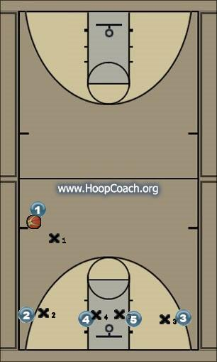 Basketball Play Low Uncategorized Plays