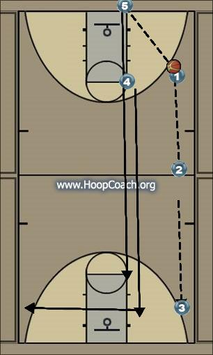 Basketball Play made transition Secondary Break