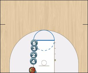 Basketball Play Double-Name Man Baseline Out of Bounds Play inbound