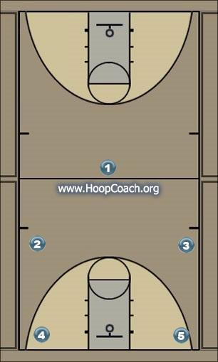 Basketball Play Set 1 Man to Man Offense