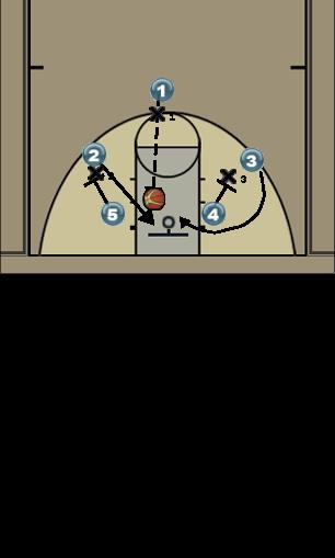 Basketball Play 3 Man to Man Offense