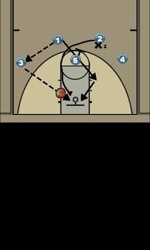 Basketball Play 4 Man to Man Offense