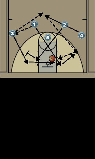 Basketball Play 4 Man to Man Set