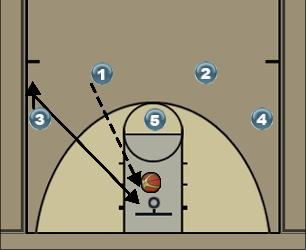 Basketball Play 6 Man to Man Offense