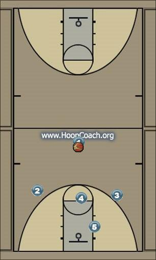 Basketball Play OFFENSE STRONG SIDE TO 4 Uncategorized Plays offense