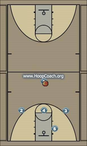 Basketball Play Strong Side Options Uncategorized Plays offense