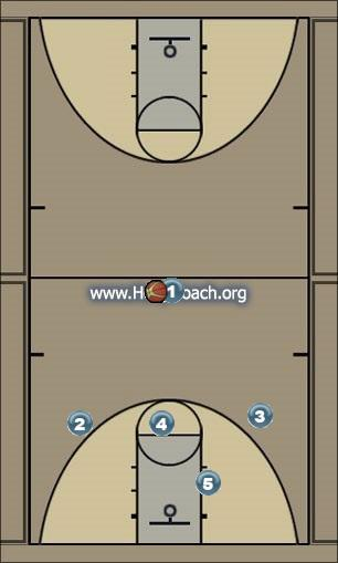 Basketball Play WEAKSIDE Uncategorized Plays offense