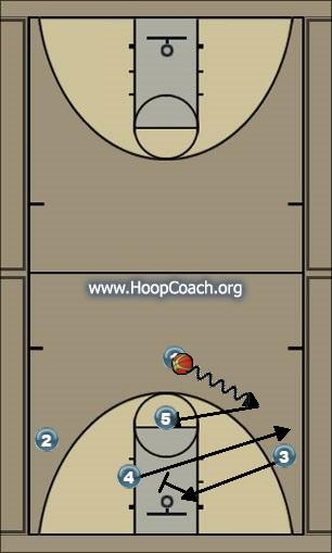 Basketball Play pas cut Quick Hitter offence