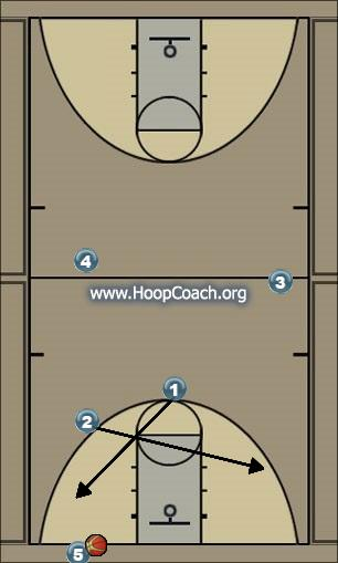 Basketball Play X Zone Press Break read