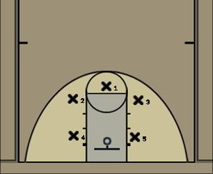 Basketball Play 3-2 Zone Defense