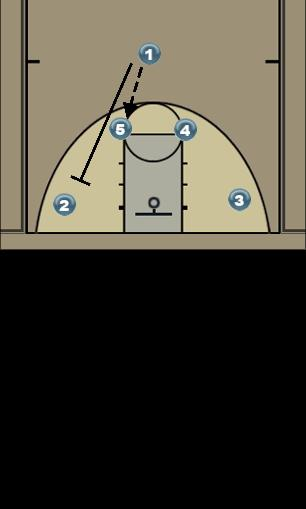 Basketball Play Downs Man to Man Offense
