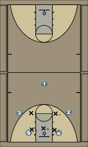 Basketball Play standford Zone Play
