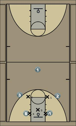 Basketball Play standford4 Zone Play