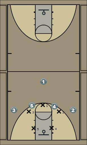 Basketball Play Memphis Zone Play