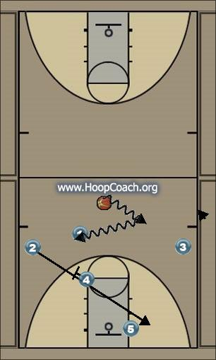 Basketball Play Sample Man to Man Offense