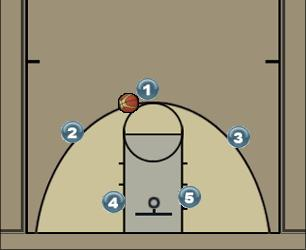 Basketball Play Pulgar 2 Uncategorized Plays ofensivo