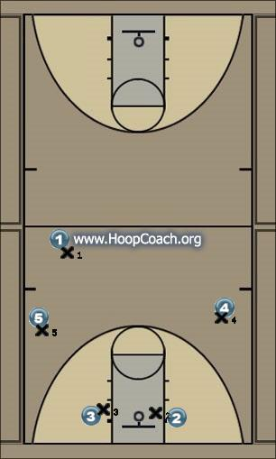 Basketball Play MM Man to Man Offense
