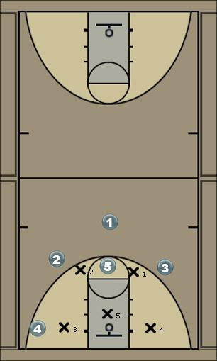 Basketball Play 21 Slam (Spread set vs 2-3 zone)  Zone Play