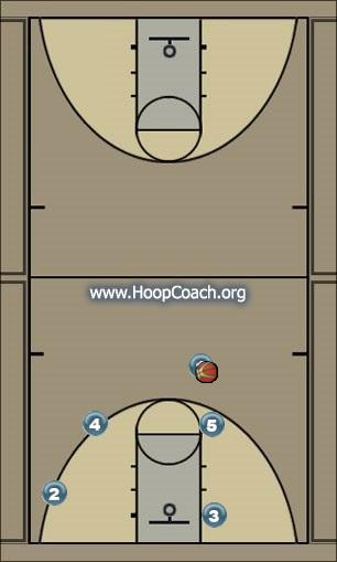Basketball Play gold Man to Man Set