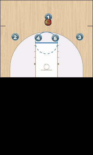 Basketball Play 1-4 RS Man Offense - Double Uncategorized Plays offense