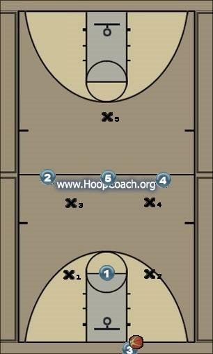 Basketball Play 1-3 Zone Press Break - Corner / Middle Uncategorized Plays zone press break