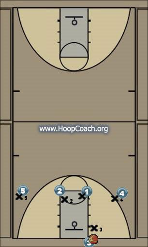 Basketball Play 1-4 Man Press Break - Clear Uncategorized Plays man press break
