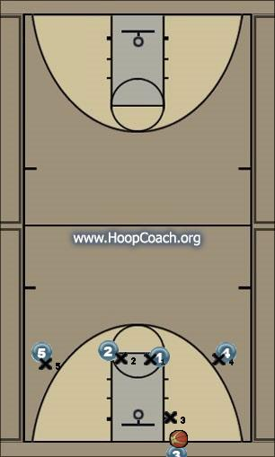 Basketball Play 1-4 Man Press Break - Baseball Pass Uncategorized Plays man press break