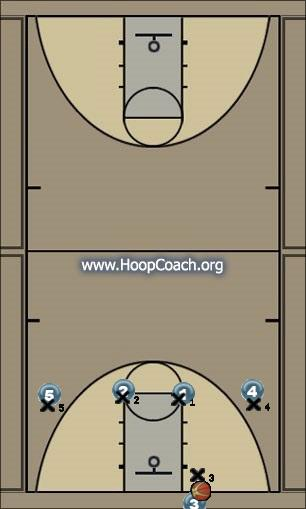 Basketball Play 1-4 Man Press Break - Middle Cut Uncategorized Plays man press break