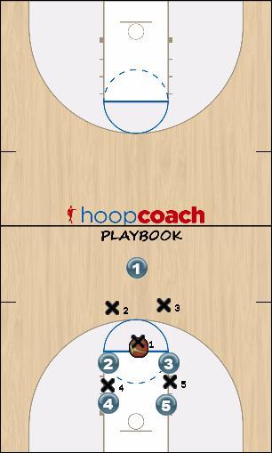 Basketball Play Free Throw Fast break layup Uncategorized Plays free throw fastbreak