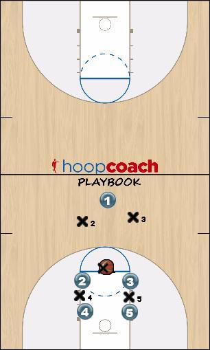 Basketball Play Free Throw fast break - Trailing 3 Uncategorized Plays free throw fastbreak