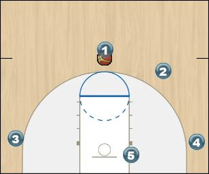 Basketball Play top of the key screen Uncategorized Plays offense