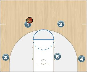 Basketball Play Top of the key and cut to the basket Uncategorized Plays offense