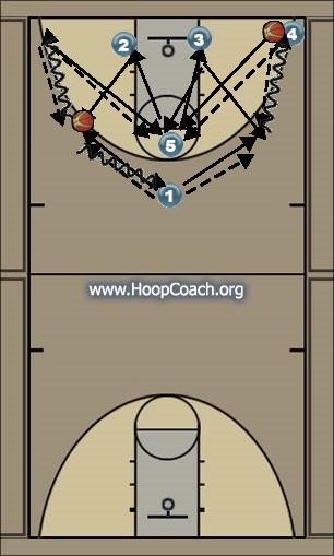 Basketball Play Jogada 3 Zone Baseline Out of Bounds