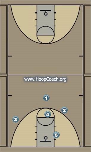 Basketball Play Elite Man to Man Set offense
