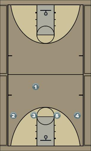 Basketball Play motion up Man to Man Offense