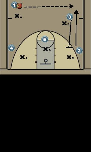 Basketball Play Guard Left Man to Man Offense
