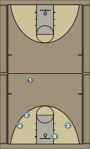 Basketball Play Lion Man to Man Offense