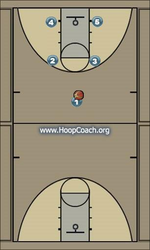 Basketball Play Man to Man Option 1 Man to Man Offense