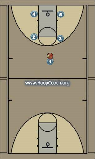 Basketball Play Man to Man Offense Option 2 Man to Man Offense