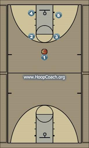 Basketball Play Sammy Man to Man Offense