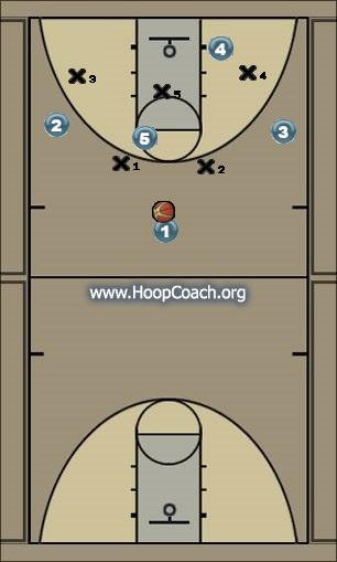 Basketball Play Zone vs 2-3 Pinch & Pass Zone Play