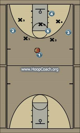 Basketball Play Elbow to Baseline Zone Play