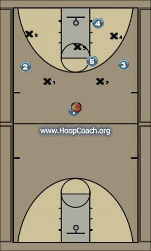 Basketball Play 3 Point Shot Zone Play