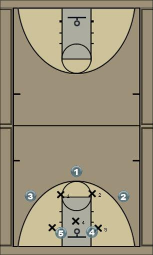 Basketball Play 2-3 Offesne Zone Play