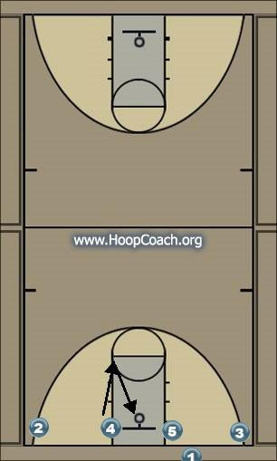 Basketball Play 14 Man Baseline Out of Bounds Play