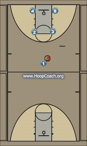 Basketball Play Gonzaga Man to Man Offense offense