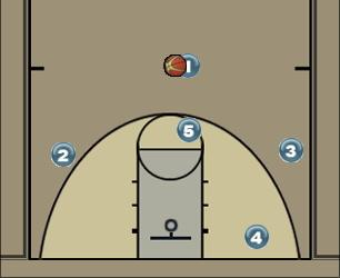 Basketball Play Cutters Offense Zone Play offense