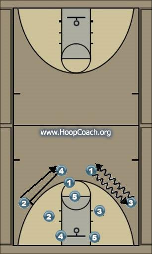 Basketball Play Chin set Uncategorized Plays offense