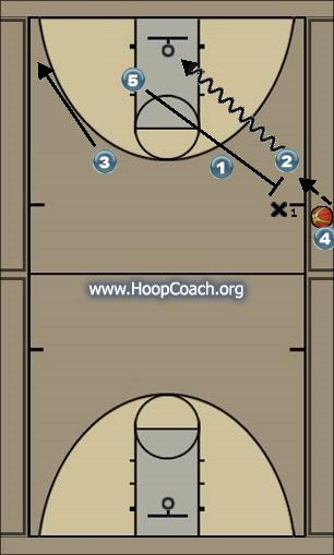 Basketball Play 52 Inbound Sideline Out of Bounds